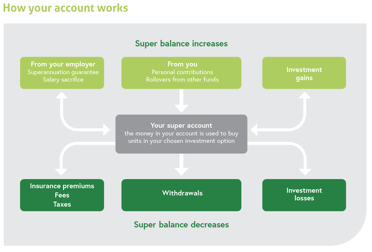 How your account works